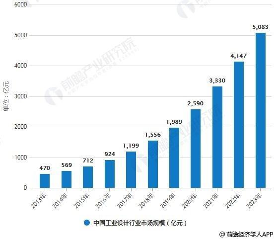 2019年中国工业设计行业市场现状及发展前景分析