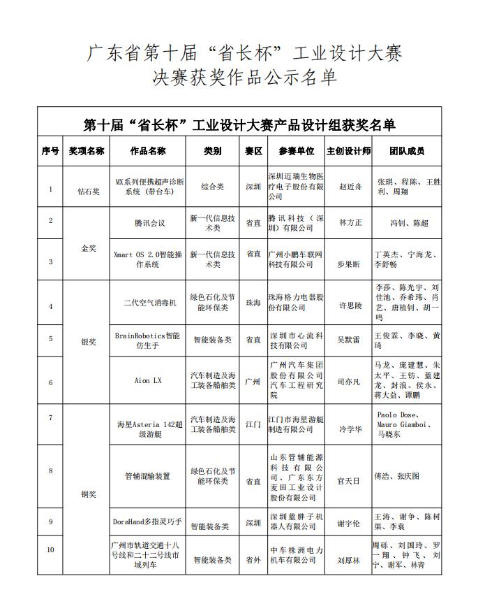 """广东省""""省长杯""""工业设计大赛组委会办公室关于第十届""""省长杯""""工业设计大赛决赛结果的公示"""